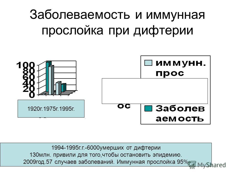 Заболеваемость и иммунная прослойка при дифтерии 1920 г.1975 г.1995 г. 1994-1995 г.г.-6000 умерших от дифтерии 130 млн. привили для того,чтобы остановить эпидемию. 2009 год.57 случаев заболеваний. Иммунная прослойка 95%