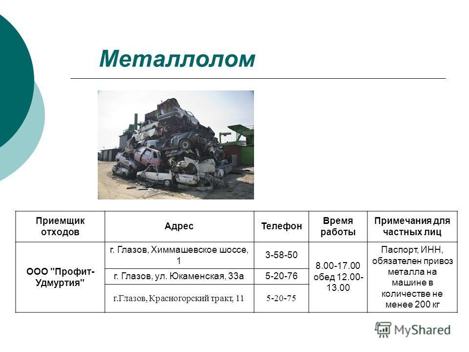 Металлолом Приемщик отходов Адрес Телефон Время работы Примечания для частных лиц ООО