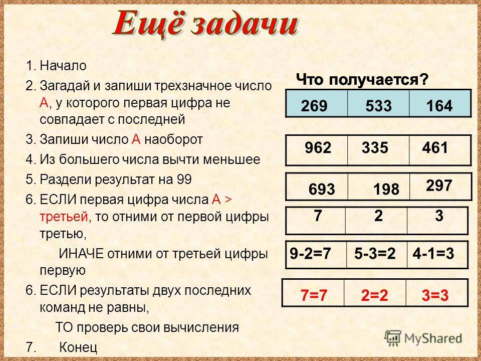 Что получается? 269 693 9-2=7 533 198 335 164 297 461 4-1=35-3=2 1. Начало 2. Загадай и запиши трехзначное число А, у которого первая цифра не совпадает с последней 3. Запиши число А наоборот 4. Из большего числа вычти меньшее 5. Раздели результат на