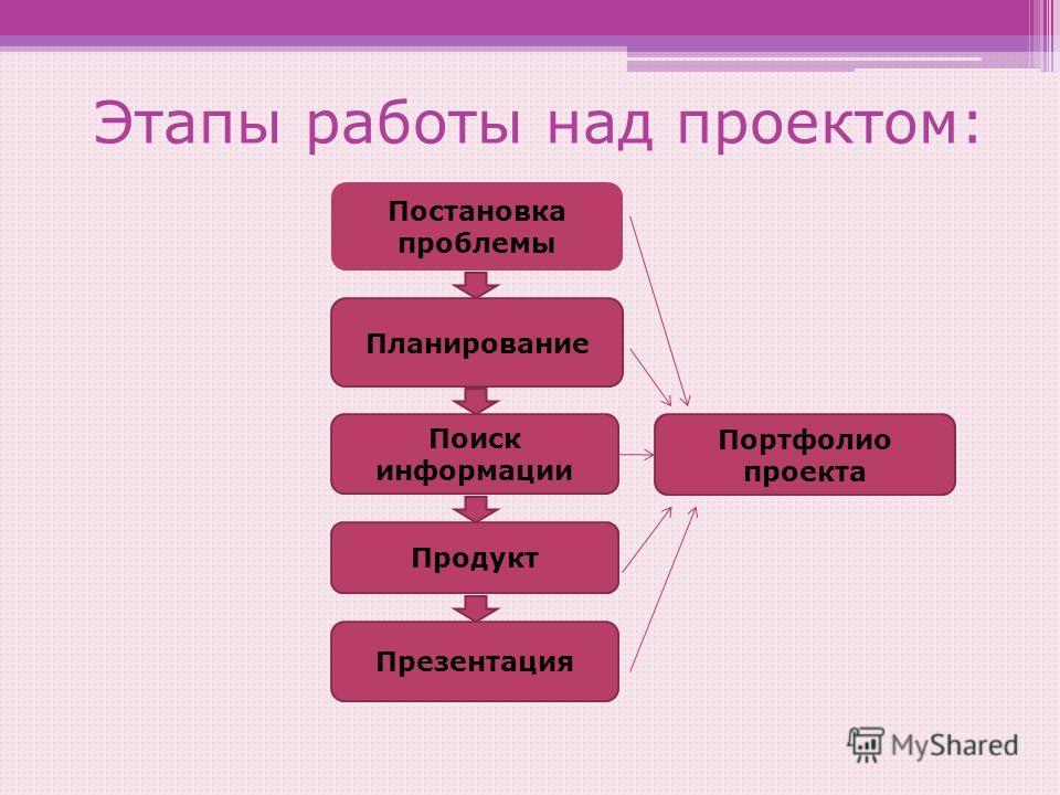 Этапы работы над проектом: Постановка проблемы Планирование Поиск информации Продукт Презентация Портфолио проекта