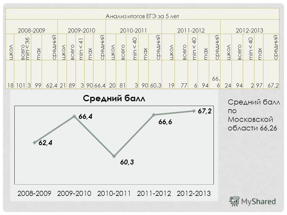 Анализ итогов ЕГЭ за 5 лет 2008-20092009-20102010-20112011-20122012-2013 школ всего min < 36 max средний школ всего min < 41 max средний школ всего min < 40 max средний школ всего min < 40 max средний школ всего min < 40 max средний 1810139962,421893