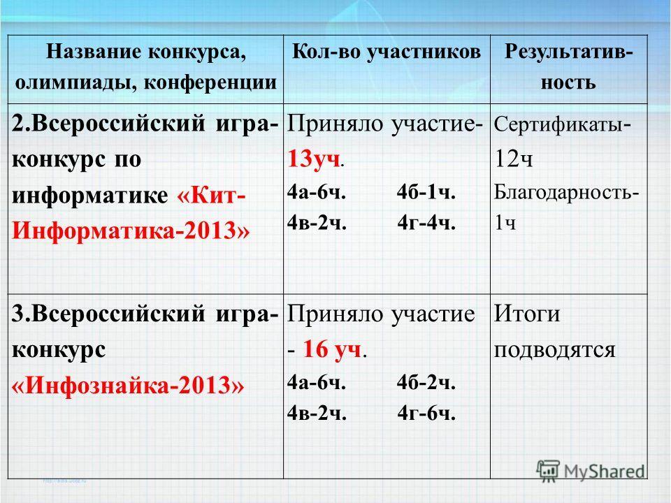 Название конкурса, олимпиады, конференции Кол-во участников Результатив- ность 2. Всероссийский игра- конкурс по информатике «Кит- Информатика-2013» Приняло участие- 13 уч. 4 а-6 ч. 4 б-1 ч. 4 в-2 ч. 4 г-4 ч. Сертификаты - 12 ч Благодарность- 1 ч 3.
