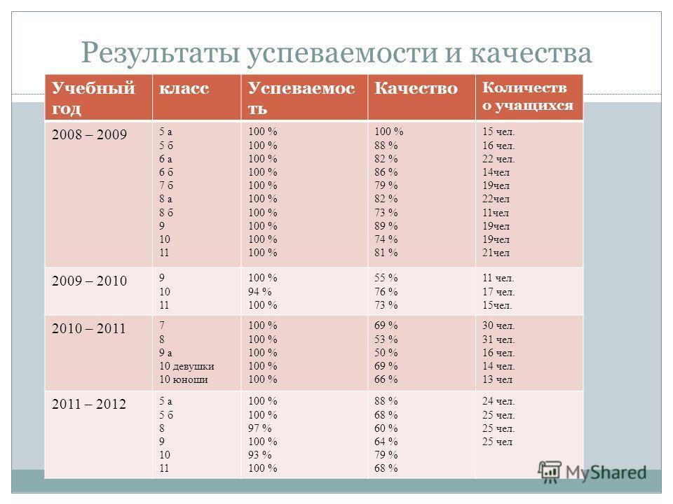 Результаты успеваемости и качества Учебный год класс Успеваемос ть Качество Количеств о учащихся 2008 – 2009 5 а 5 б 6 а 6 б 7 б 8 а 8 б 9 10 11 100 % 88 % 82 % 86 % 79 % 82 % 73 % 89 % 74 % 81 % 15 чел. 16 чел. 22 чел. 14 чел 19 чел 22 чел 11 чел 19