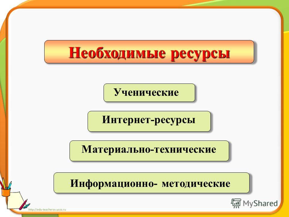 Необходимые ресурсы Ученические Материально-технические Интернет-ресурсы Информационно- методические