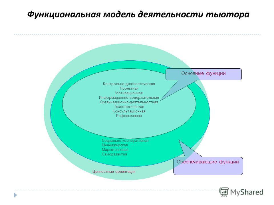 Функциональная модель деятельности тьютора Контрольно-диагностическая Проектная Мотивационная Информационно-содержательная Организационно-деятельностная Технологическая Консультационная Рефлексивная Социально-кооперативная Менеджерская Маркетинговая