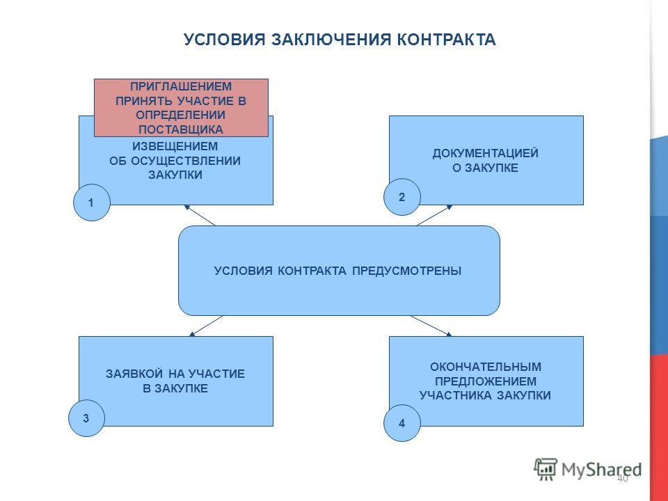40 УСЛОВИЯ ЗАКЛЮЧЕНИЯ КОНТРАКТА УСЛОВИЯ КОНТРАКТА ПРЕДУСМОТРЕНЫ ИЗВЕЩЕНИЕМ ОБ ОСУЩЕСТВЛЕНИИ ЗАКУПКИ ПРИГЛАШЕНИЕМ ПРИНЯТЬ УЧАСТИЕ В ОПРЕДЕЛЕНИИ ПОСТАВЩИКА ДОКУМЕНТАЦИЕЙ О ЗАКУПКЕ ЗАЯВКОЙ НА УЧАСТИЕ В ЗАКУПКЕ ОКОНЧАТЕЛЬНЫМ ПРЕДЛОЖЕНИЕМ УЧАСТНИКА ЗАКУПК