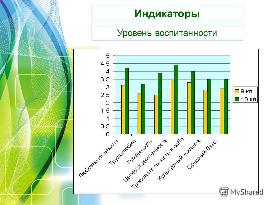 Индикаторы Уровень воспитанности