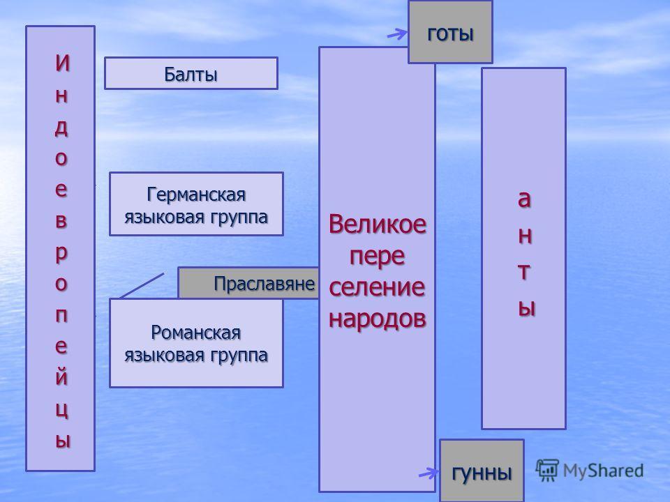 Праславяне Романская языковая группа Германская языковая группа Балты Великое пере селение народов готы гунны