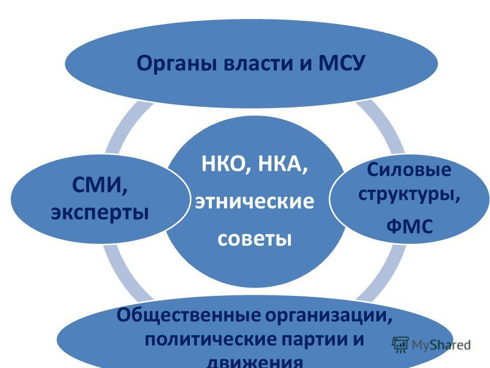 НКО, НКА, этнические советы Органы власти и МСУ Силовые структуры, ФМС Общественные организации, политические партии и движения СМИ, эксперты
