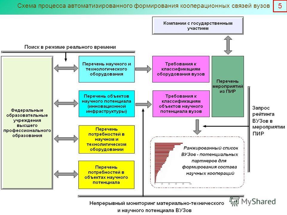 Схема процесса автоматизированного формирования кооперационных связей вузов 5
