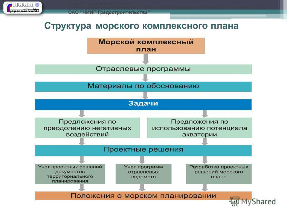 Структура морского комплексного плана ОТКРЫТОЕ АКЦИОНЕРНОЕ ОБЩЕСТВО НАУЧНО–ИССЛЕДОВАТЕЛЬСКИЙ И ПРОЕКТНЫЙ ИНСТИТУТ ПО РАЗРАБОТКЕ ГЕНЕРАЛЬНЫХ ПЛАНОВ И ПРОЕКТОВ ЗАСТРОЙКИ ГОРОДОВ ОАО НИИП Градостроительства