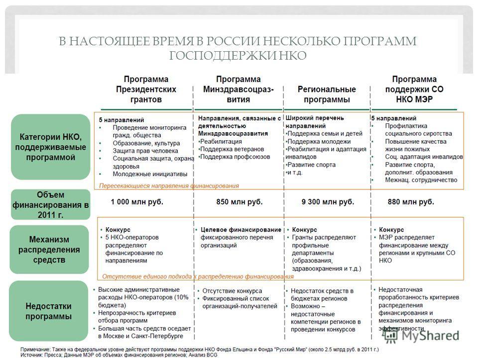 В НАСТОЯЩЕЕ ВРЕМЯ В РОССИИ НЕСКОЛЬКО ПРОГРАММ ГОСПОДДЕРЖКИ НКО