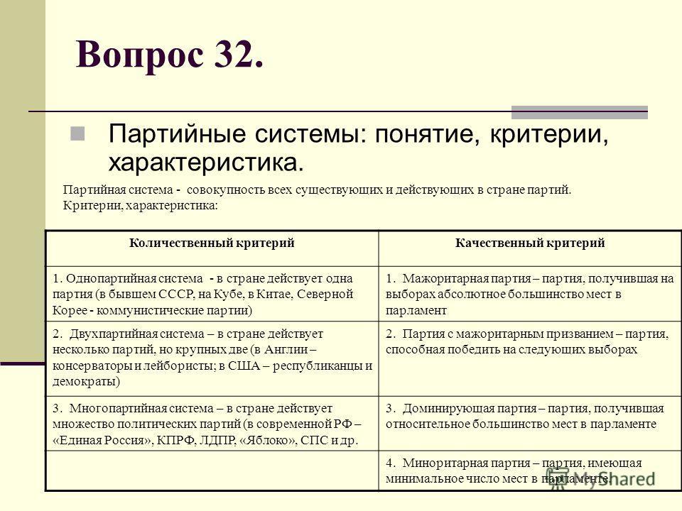 Вопрос 32. Партийные системы: понятие, критерии, характеристика. Партийная система - совокупность всех существующих и действующих в стране партий. Критерии, характеристика: Количественный критерий Качественный критерий 1. Однопартийная система - в ст