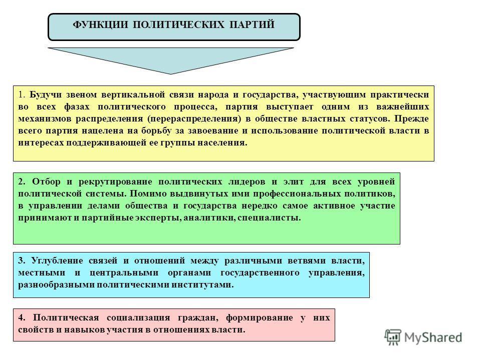 ФУНКЦИИ ПОЛИТИЧЕСКИХ ПАРТИЙ 1. Будучи звеном вертикальной связи народа и государства, участвующим практически во всех фазах политического процесса, партия выступает одним из важнейших механизмов распределения (перераспределения) в обществе властных с