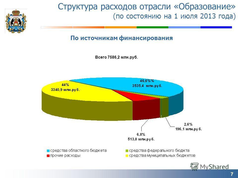 7 Структура расходов отрасли «Образование» (по состоянию на 1 июля 2013 года) Всего 7586,2 млн.руб. По источникам финансирования