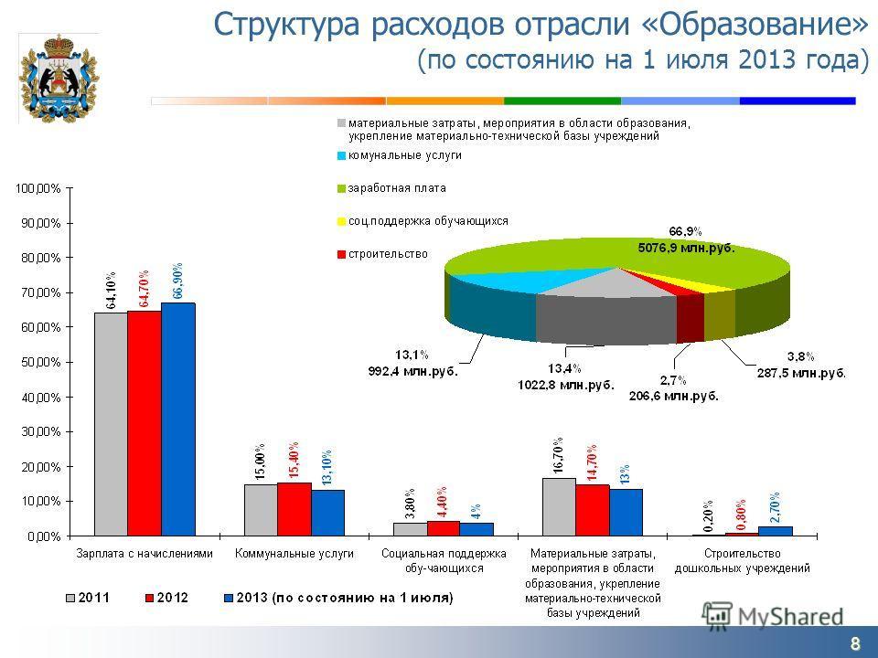 8 Структура расходов отрасли «Образование» (по состоянию на 1 июля 2013 года)