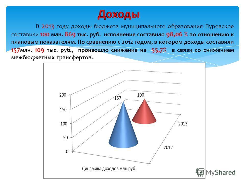 В 2013 году доходы бюджета муниципального образования Пуровское составили 100 млн. 869 тыс. руб. исполнение составило 98,06 % по отношению к плановым показателям. По сравнению с 2012 годом, в котором доходы составили 157 млн. 109 тыс. руб., произошло