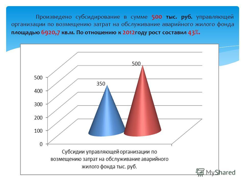 Произведено субсидирование в сумме 500 тыс. руб. управляющей организации по возмещению затрат на обслуживание аварийного жилого фонда площадью 6920,7 кв.м. По отношению к 2012 году рост составил 43%.
