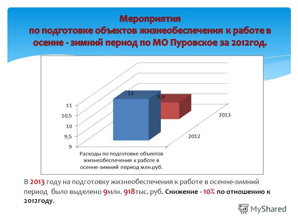 В 2013 году на подготовку жизнеобеспечения к работе в осенне-зимний период было выделено 9 млн. 918 тыс. руб. Снижение - 10% по отношению к 2012 году.