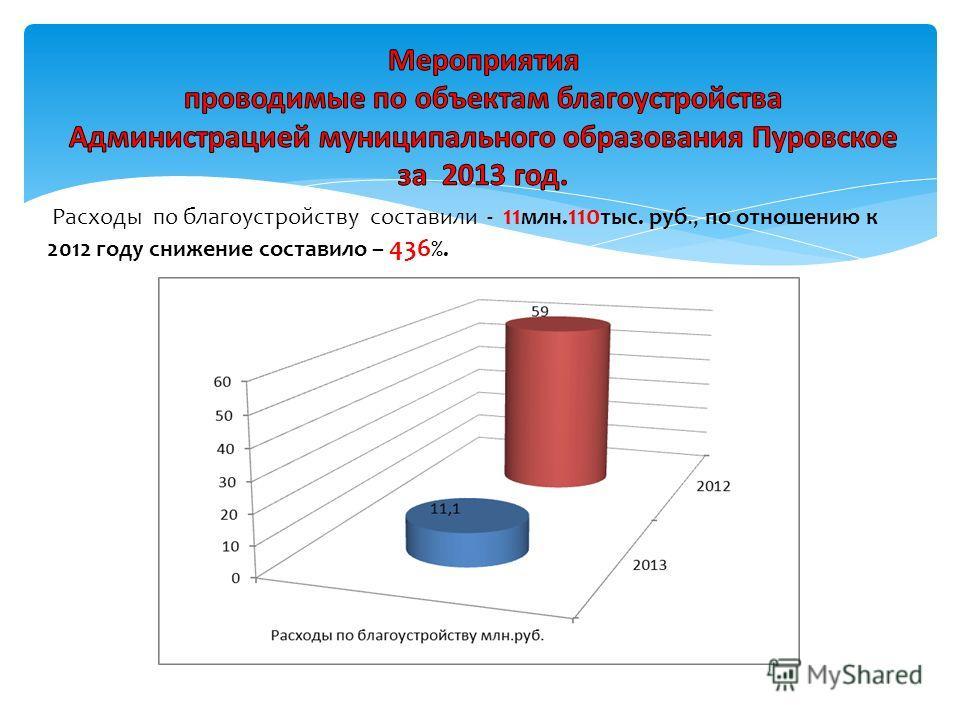 Расходы по благоустройству составили - 11 млн. 110 тыс. руб., по отношению к 2012 году снижение составило – 436 %.