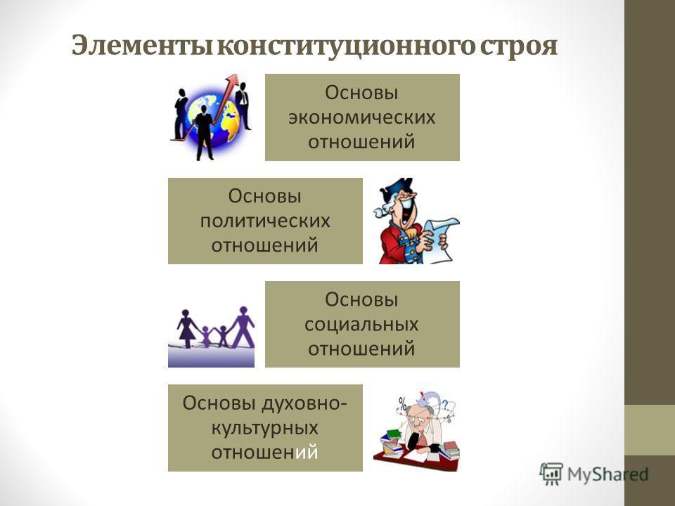Элементы конституционного строя Основы экономических отношений Основы политических отношений Основы социальных отношений Основы духовно- культурных отношений