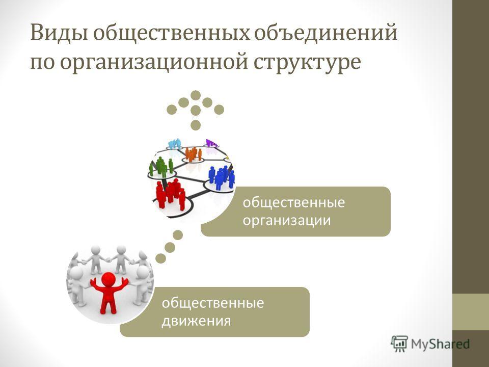 Виды общественных объединений по организационной структуре общественные движения общественные организации