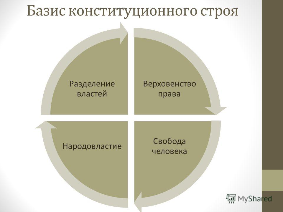 Базис конституционного строя Верховенство права Свобода человека Народовластие Разделение властей