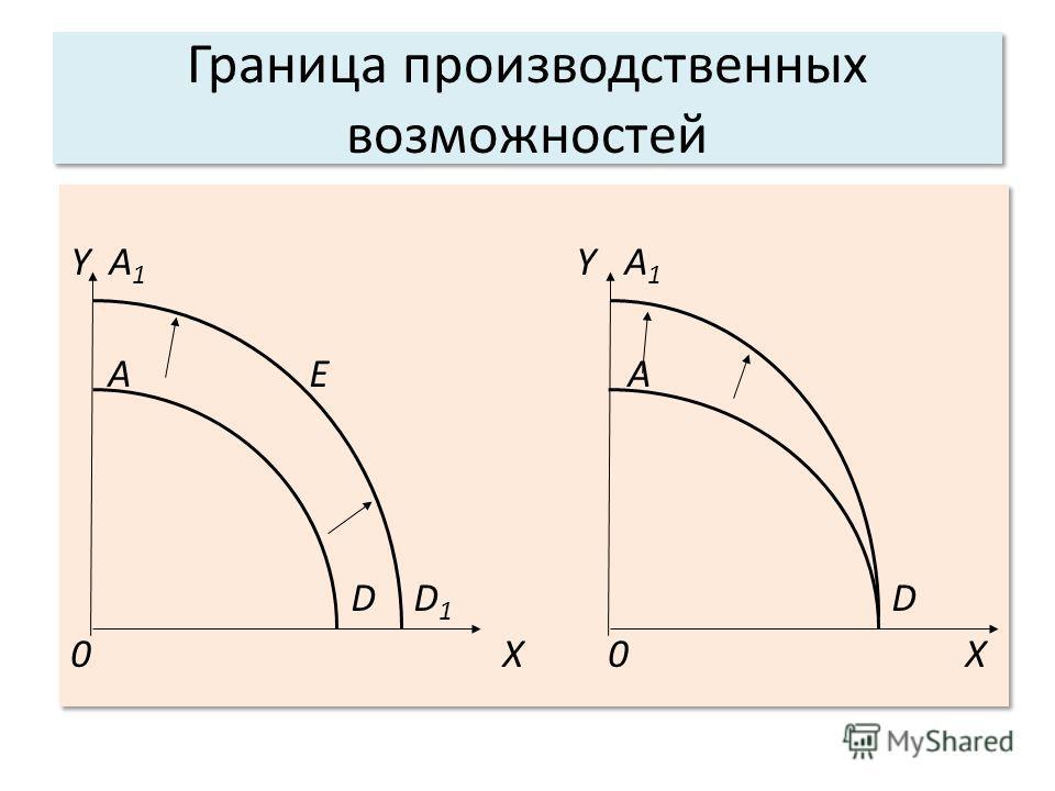 Граница производственных возможностей Y A 1 А Е А D D 1 D 0 X Y A 1 А Е А D D 1 D 0 X