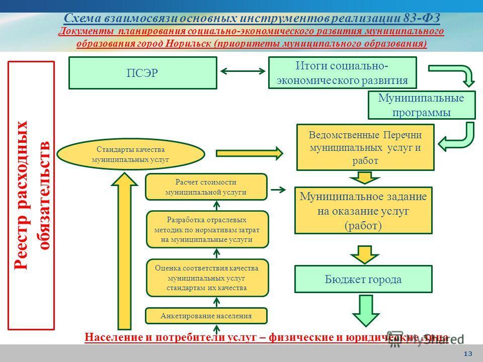 Схема взаимосвязи основных инструментов реализации 83-ФЗ Документы планирования социально-экономического развития муниципального образования город Норильск (приоритеты муниципального образования) Реестр расходных обязательств Население и потребители