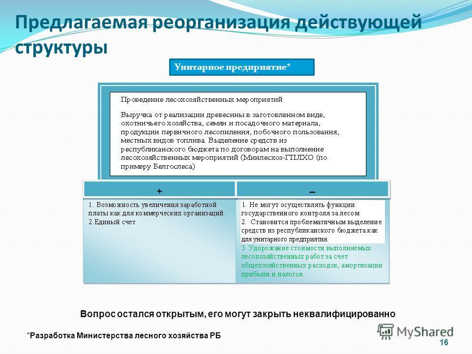 Предлагаемая реорганизация действующей структуры Унитарное предприятие* Вопрос остался открытым, его могут закрыть неквалифицированно *Разработка Министерства лесного хозяйства РБ 16