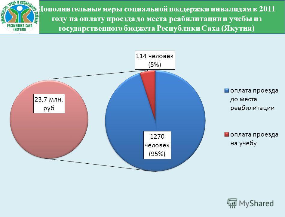 Дополнительные меры социальной поддержки инвалидам в 2011 году на оплату проезда до места реабилитации и учебы из государственного бюджета Республики Саха (Якутия)