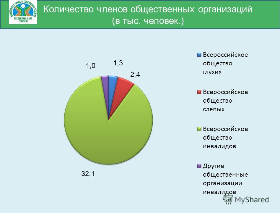 Количество членов общественных организаций (в тыс. человек.)