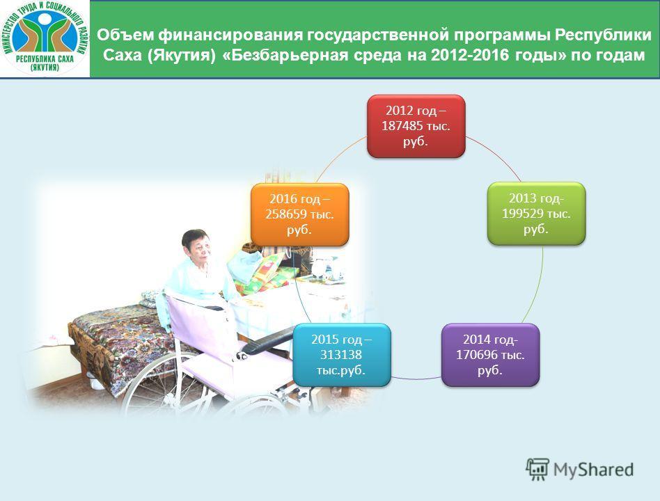 2012 год – 187485 тыс. руб. 2013 год- 199529 тыс. руб. 2014 год- 170696 тыс. руб. 2015 год – 313138 тыс.руб. 2016 год – 258659 тыс. руб. Объем финансирования государственной программы Республики Саха (Якутия) «Безбарьерная среда на 2012-2016 годы» по