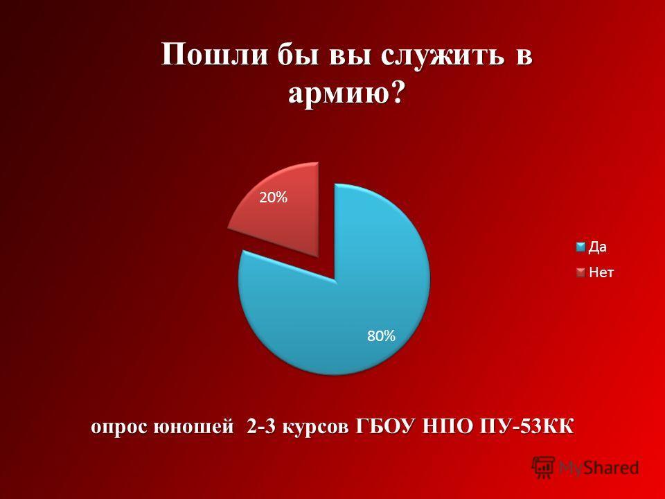 опрос юношей 2-3 курсов ГБОУ НПО ПУ-53КК