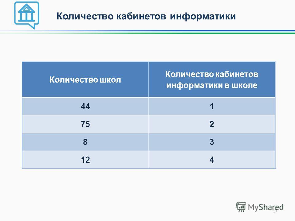 Количество школ Количество кабинетов информатики в школе 441 752 83 124 Количество кабинетов информатики 17