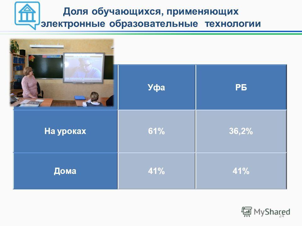 Доля обучающихся, применяющих электронные образовательные технологии УфаРБ На уроках 61%36,2% Дома 41% 24