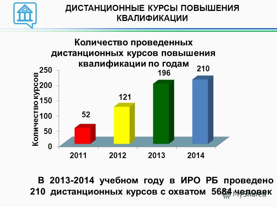 ДИСТАНЦИОННЫЕ КУРСЫ ПОВЫШЕНИЯ КВАЛИФИКАЦИИ В 2013-2014 учебном году в ИРО РБ проведено 210 дистанционных курсов с охватом 5684 человек