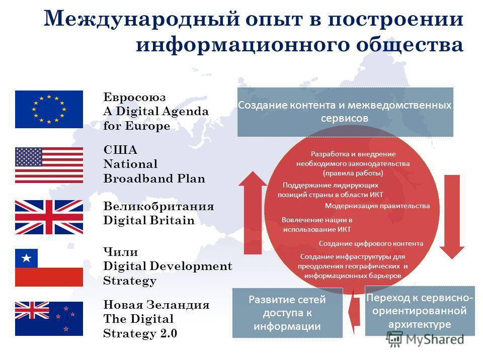 Международный опыт в построении информационного общества Модернизация правительства Разработка и внедрение необходимого законодательства (правила работы) Поддержание лидирующих позиций страны в области ИКТ Вовлечение нации в использование ИКТ Создани