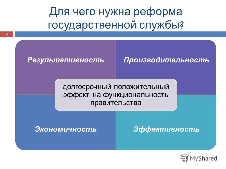 Для чего нужна реформа государственной службы ? Результативность Производительность Экономичность Эффективность долгосрочный положительный эффект на функциональность правительства 2