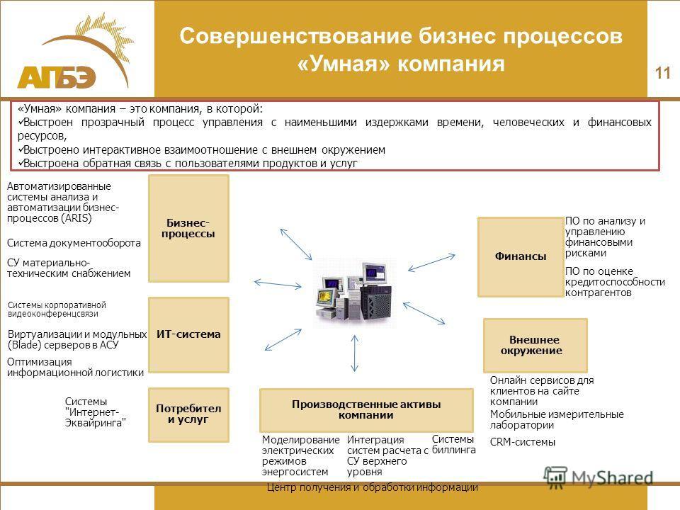 Совершенствование бизнес процессов «Умная» компания 11 Системы