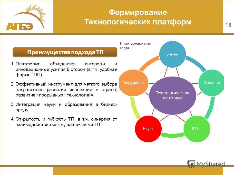 Формирование Технологических платформ 18 Преимущества подхода ТП 1. Платформа объединяет интересы и инновационные усилия 5 сторон (в т.ч. удобная форма ГЧП) 2. Эффективный инструмент для четкого выбора направления развития инноваций в стране, развити