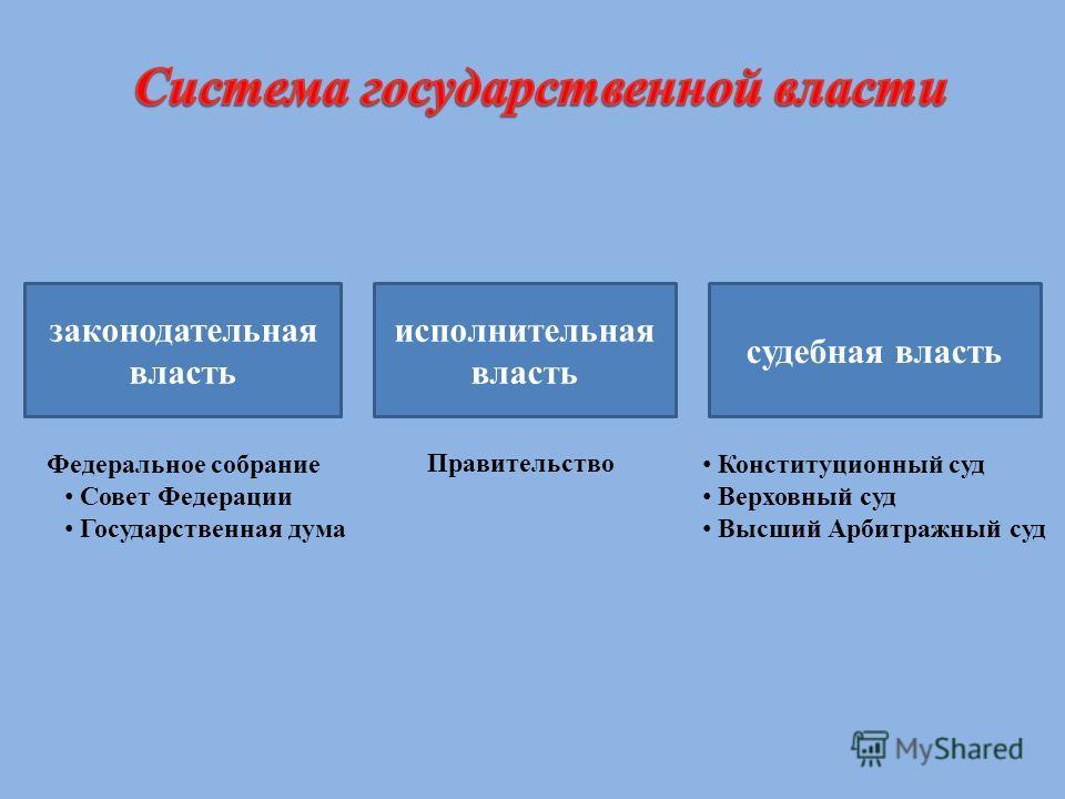 законодательная власть исполнительная власть судебная власть Федеральное собрание Совет Федерации Государственная дума Правительство Конституционный суд Верховный суд Высший Арбитражный суд