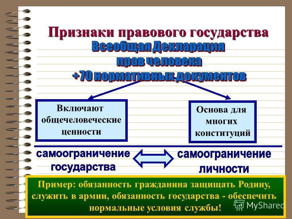 Законы конституция Признаки правового государства