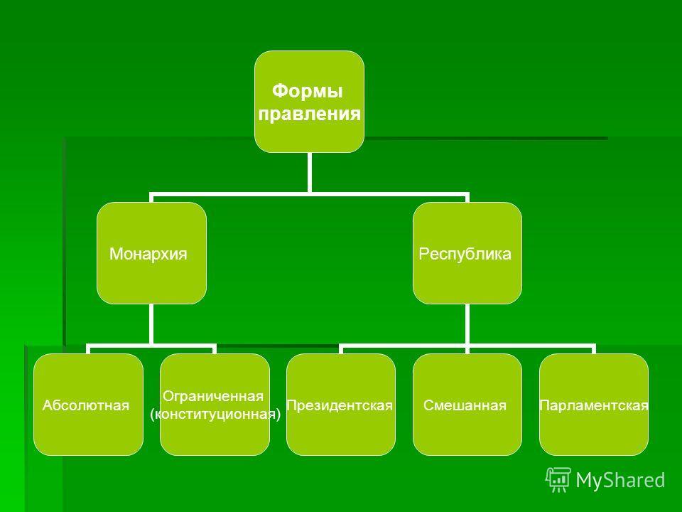 Формы правления Монархия Абсолютная Ограниченная (конституционная) Республика Президентская Смешанная Парламентская