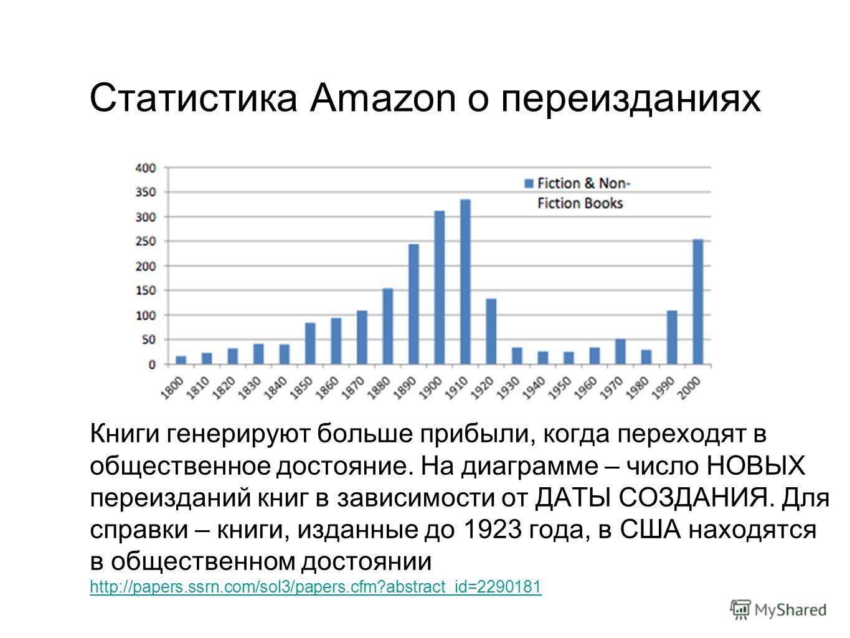 Статистика Amazon о переизданиях Книги генерируют больше прибыли, когда переходят в общественное достояние. На диаграмме – число НОВЫХ переизданий книг в зависимости от ДАТЫ СОЗДАНИЯ. Для справки – книги, изданные до 1923 года, в США находятся в обще