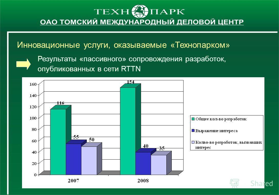 Результаты «пассивного» сопровождения разработок, опубликованных в сети RTTN Инновационные услуги, оказываемые «Технопарком»