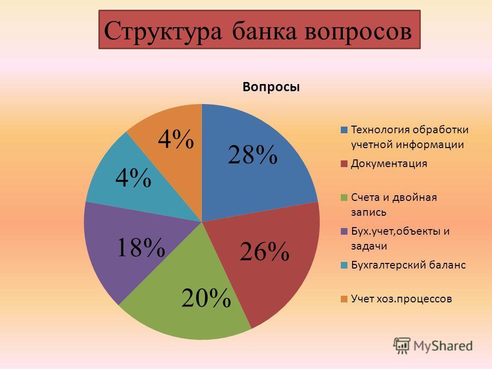 Структура банка вопросов