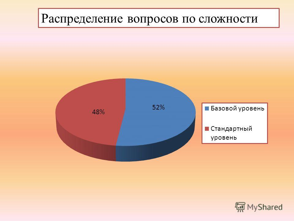 Распределение вопросов по сложности 52% 48%