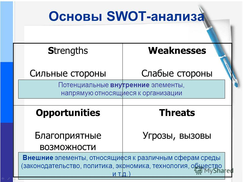 Основы SWOT-анализа Потенциальные внутренние элементы, напрямую относящиеся к организации Внешние элементы, относящиеся к различным сферам среды (законодательство, политика, экономика, технология, общество и т.д.) Strengths Сильные стороны Weaknesses