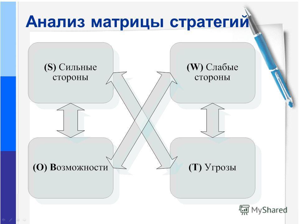 Анализ матрицы стратегий
